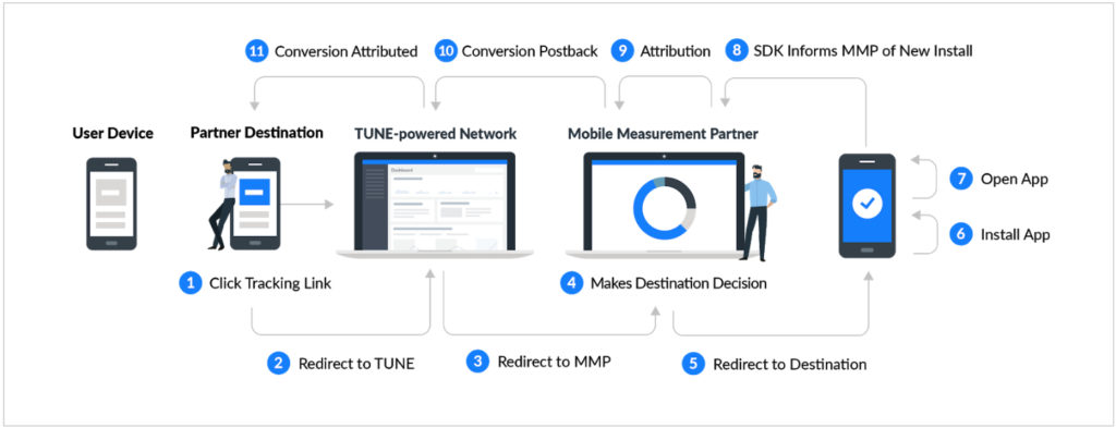Flow chart how mobile app tracking works with MMPs